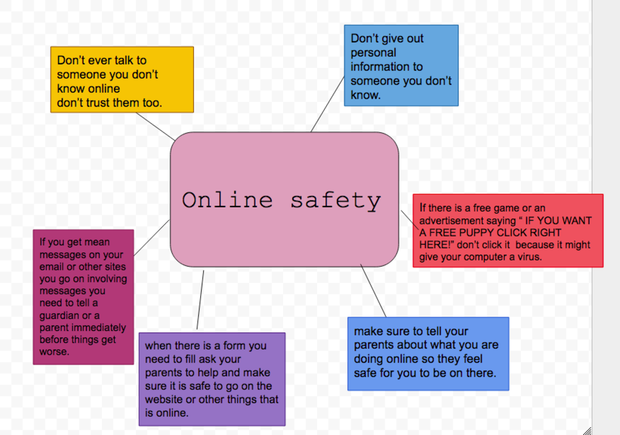 Avishya' s mind map - Online Safety on making a graphic organizer, making a process, making a presentation, making a outline, making a mood board, making a checklist, making a cladogram, making a swot, making a powerpoint,