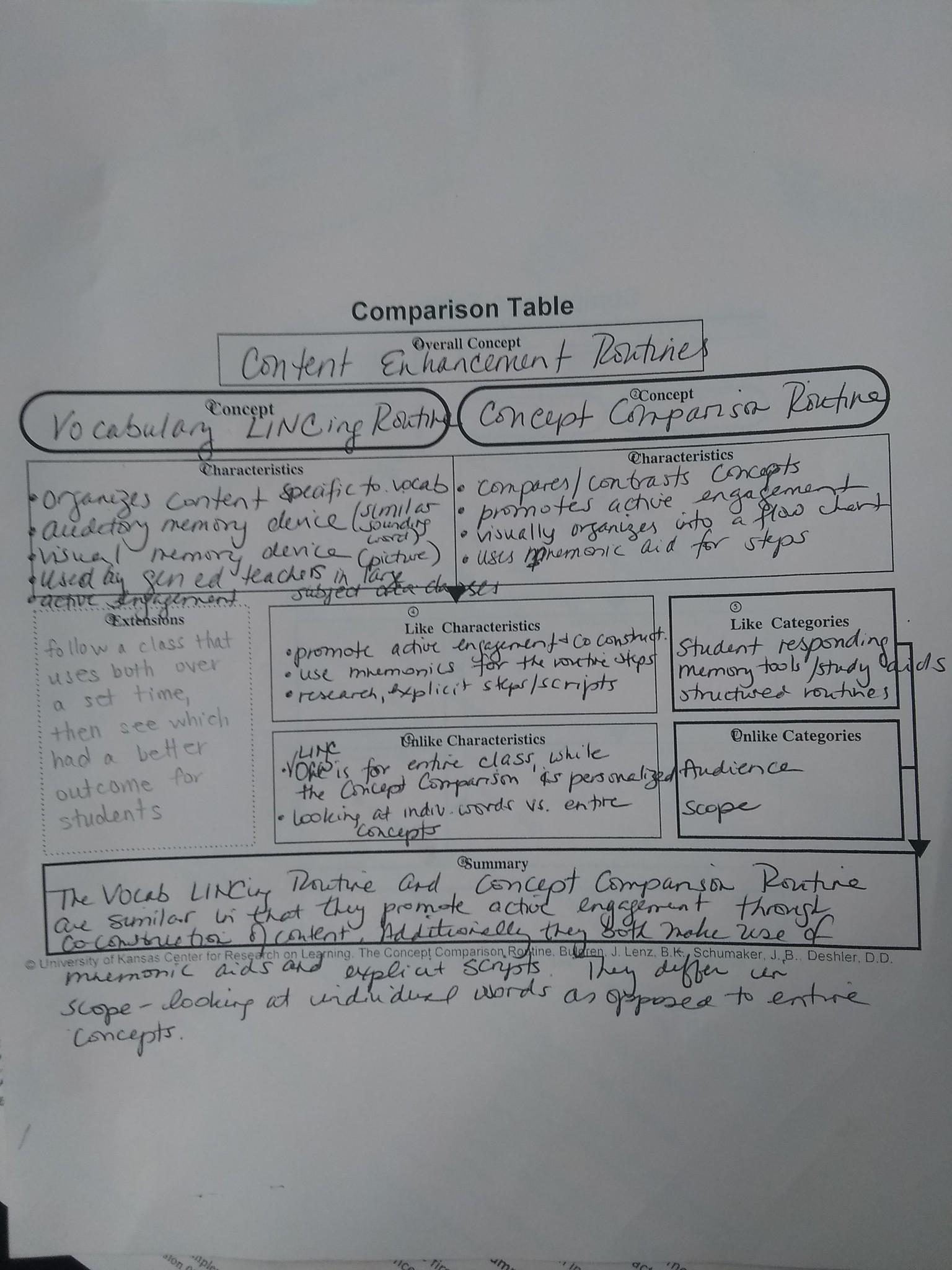 Full concept comparison map  content enhancement routines