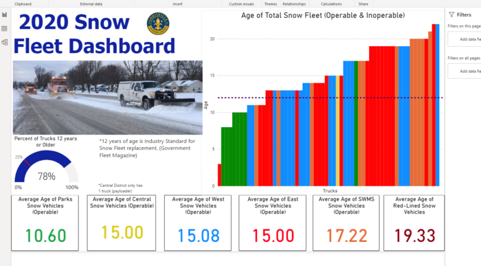 Preview snow fleet dashboard