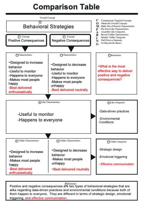 Preview behavior strategies