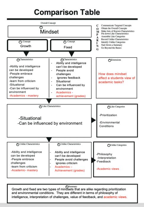 Preview concept comparison  mindset